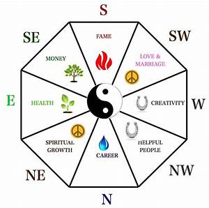 Feng Shui Farben : how to create good feng shui in your home ~ Markanthonyermac.com Haus und Dekorationen