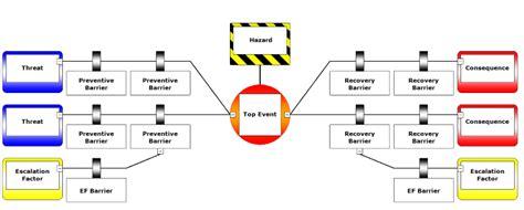 bowtie method cge barrier based risk management