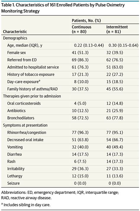 Use of Intermittent vs Continuous Pulse Oximetry for