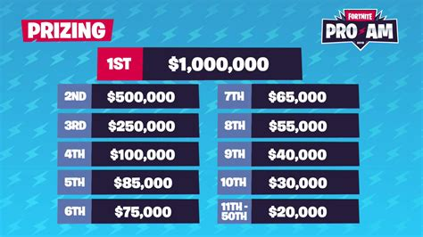 fortnite world cup pro  results airwaks rl grime win
