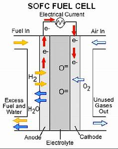 How Solid Oxide Fuel Cells Work  Us Department Of Energy  2007