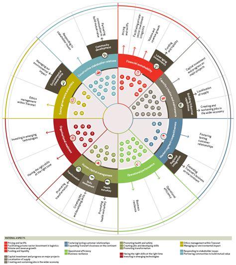 transnet  integrated report  regulatory