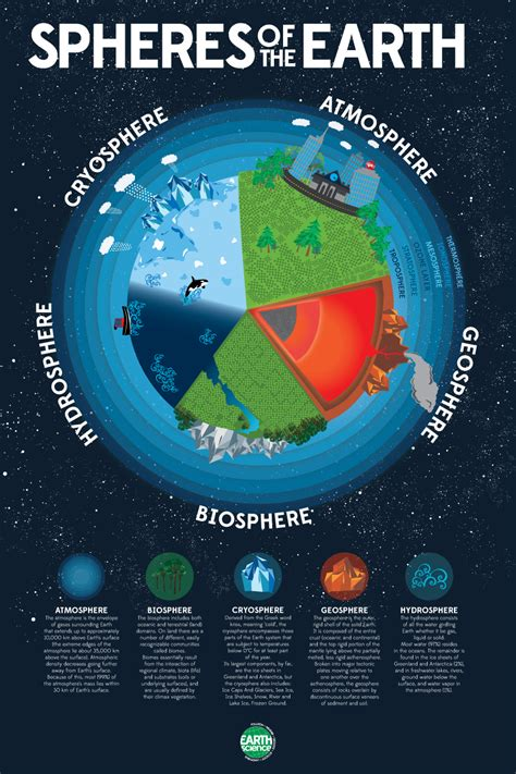 Earth's Spheres  Google Search  Earth  Pinterest  Earth And Earth Science