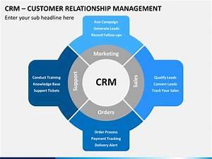Customer Relationship Mangement (CRM) PowerPoint Template ...