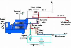 Thermomechanical Basic Diagram Of Thermal Energy Recovery From Engine