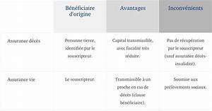 Résilier Une Assurance Vie : peut on r silier une assurance d c s assurance resilie ~ Medecine-chirurgie-esthetiques.com Avis de Voitures