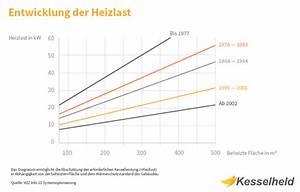 Heizung Größe Berechnen : was die heizlast ist beispielrechnung und einflussfaktoren kesselheld ~ Themetempest.com Abrechnung