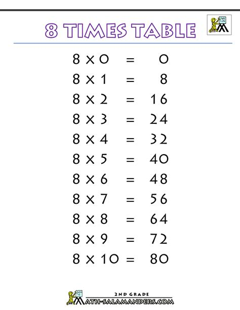 8 times tables chart 8 times table
