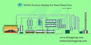 Waste Tyre Pyrolysis Plant Flash Flow Chart Processing