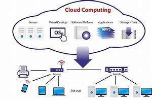 More About Cloud Architecture Diagram Update