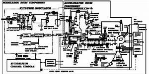 10 Mev 25kw Industrial Electron Linac