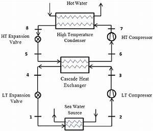 A Schematic Diagram For A Cascade System