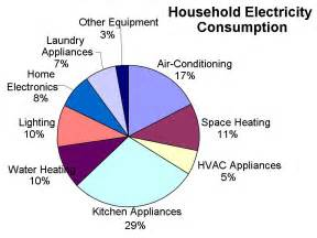 Household Electricity Consumption