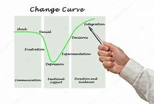 Diagram Of Change Curve  U2014 Stock Photo  U00a9 Vaeenma  113655440