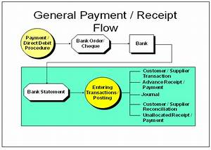 Cash Management Module In Erp