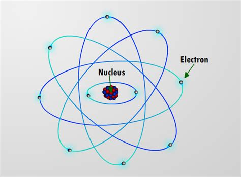 Diagram About Subatomic Particles Law Of Multiple