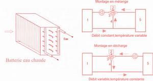 Chauffage A Batterie : chauffage et refroidissement de l 39 air climatisation ~ Medecine-chirurgie-esthetiques.com Avis de Voitures