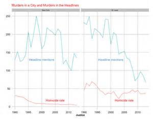 crime statistics bureau america 39 s faulty perception of crime rates huffpost