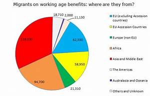 The Immigration Bill, migrants and benefits - Full Fact