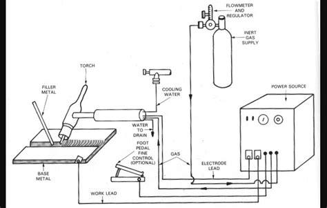 gtaw gas tungsten arc welding  tig welding machine