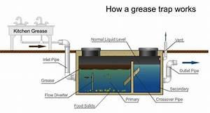 What Is A Grease Trap And How Does It Work