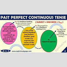Past Perfect Continuous Tense In English  English Study Page