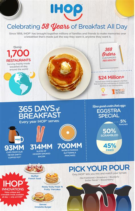 IHOP Celebrates 58th Anniversary with 58 Cent Pancakes ...