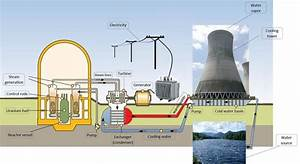 A Schematic View Of Nuclear Power Plant With Cooling Tower