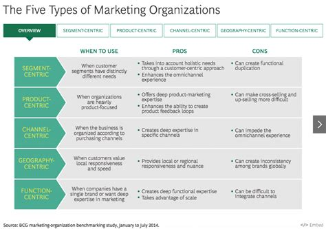 digital marketing course structure 3 ways to future proof your marketing team structure