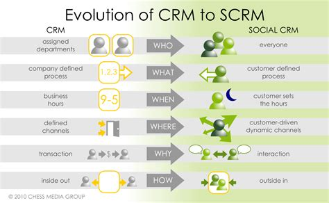 What Is Social Crm?  Social Media Examiner. Is Physical Therapy A Good Job. Megahertz To Hertz Conversion. Office Cleaning Companies Nyc. Business Analysis Communication Plan. Technical Vocational Education. Att Internet Coupon Code Best Blog Hosts Free. Security National Auto Insurance Company. Fashion Colleges In La Art Institute Students