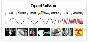 This Diagram Shows The Different Wavelengths Of