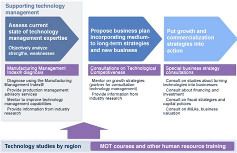 technical development  transformationdevelopment bank
