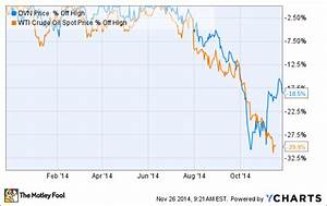 3 Reasons Devon Energy Corp 39 S Stock Could Rise Again The