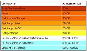 Kelvin Licht Tabelle : die farbtemperatur und lichtfarbe erkl rt blog accende ~ Orissabook.com Haus und Dekorationen