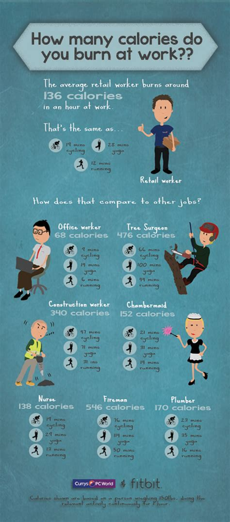 How Many Calories Do You Burn At Work?? Visually