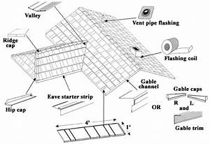 Installation Guide For Metal Roofing