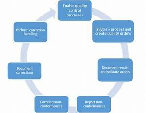 Processen Voor Kwaliteitsbeheer