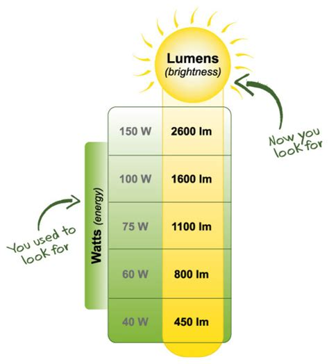lighting lumens brightness light bulbs by