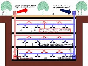 The Working Principle Of Underground Space Ventilation And