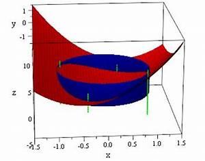 Eigenvektoren Berechnen : mp extrema reellwertiger funktionen mehrerer ver nderlicher matroids matheplanet ~ Themetempest.com Abrechnung