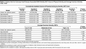 Intensity Chart Exercise Type And Intensity In Relation To Coronary Heart