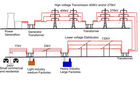 Trench Electric Potential Transformer Wiring Diagram by The Future Of The Electrical Grid Manuals