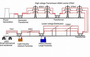 Glimpse Into The Electrical Grid  U2013 Part 1  Introduction