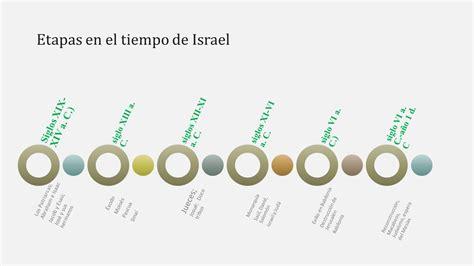 linea tiempo de israel linea tiempo de israel dios