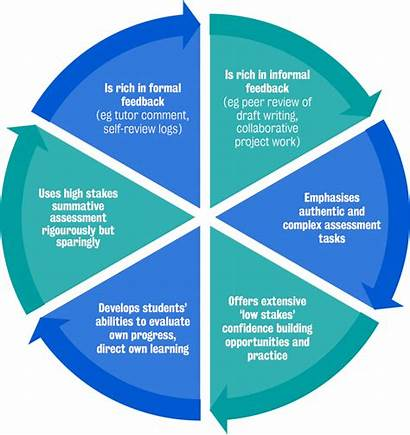 Assessment Learning Diagram Strategies Feedback Site Radial