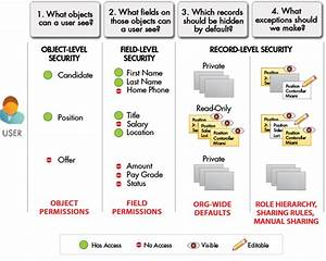 Data Access Concepts