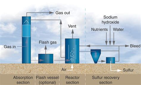 Ogf Article Taking On The Technical Challenges Of Sour Gas Processing