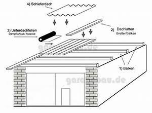 Dach Selber Bauen : garage selber bauen ~ Yasmunasinghe.com Haus und Dekorationen