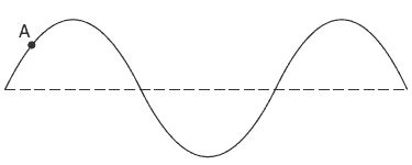 sarihuud transverse wave diagram labeled