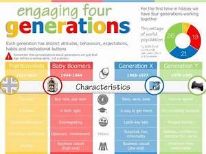 Pin By Nicola Freddo On Gerações Generation Gap